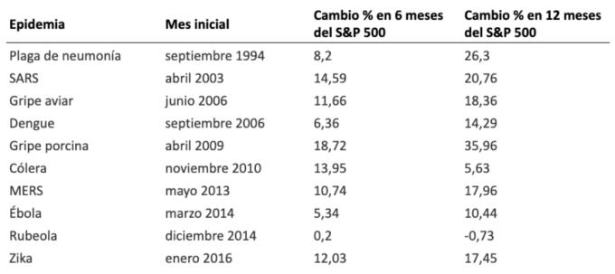 Cambio porcentual del índice S&P 500 después de varias epidemias