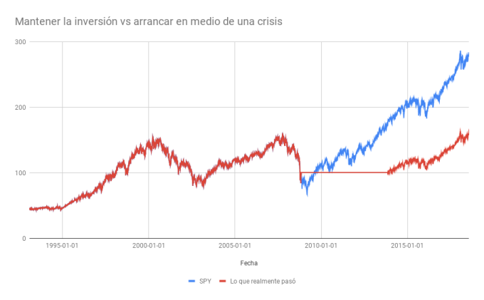 Mantener la inversión vs arrancaren medio de una crisis