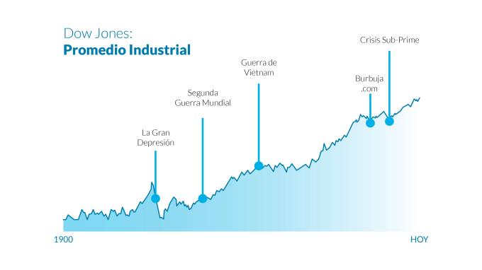 Dow Jones desde 1900 hasta hoy