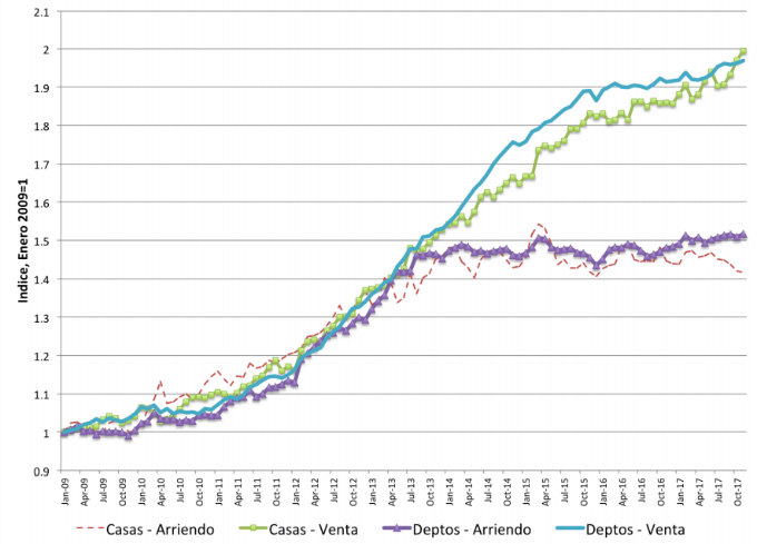 Índice de Precios Inmobiliarios desde 2009