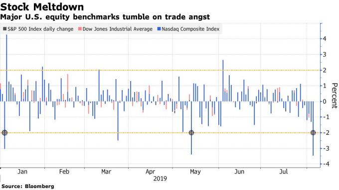 Peor día de índices accionarios en EE.UU. del 2019