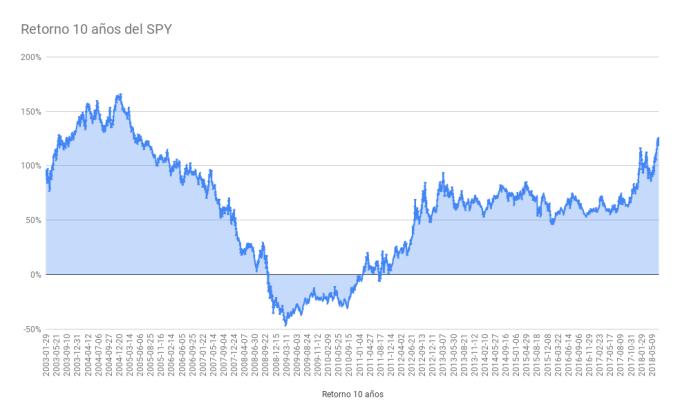 Retorno de 10 años según la fecha de término del periodo, no considera reinversión de dividendos (si no, serían retornos aún mejores). Retornos expresados en dólares de Estados Unidos.