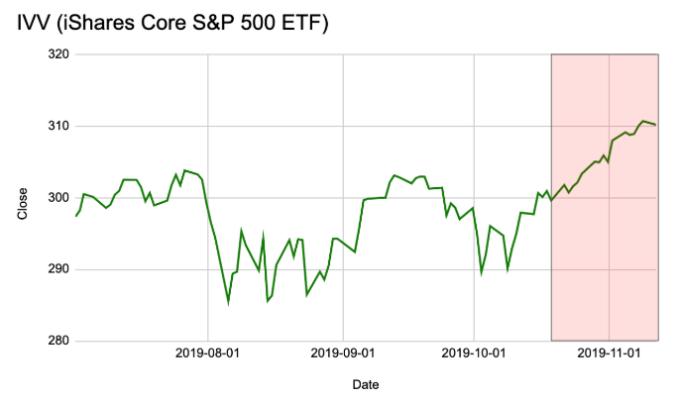Precio del ETF que sigue al S&P500 desde julio de este año