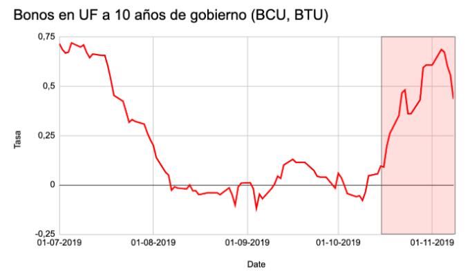 Tasas de bonos de gobierno de Chile en UF a 10 años desde julio de este año