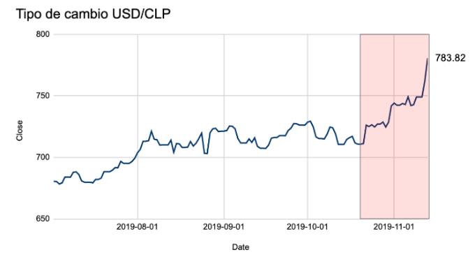 USD/CLP desde julio de este año